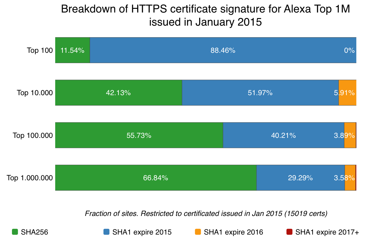 195 Of Https Sites Trigger Browser Warning As They Use Sha 1