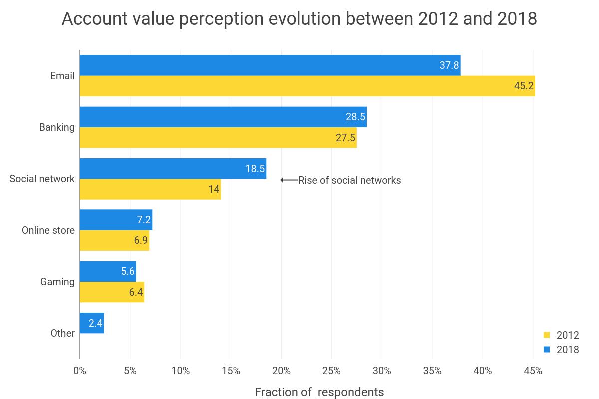account-value-perception-evolution