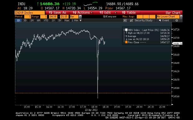 AFP-Stock-drop