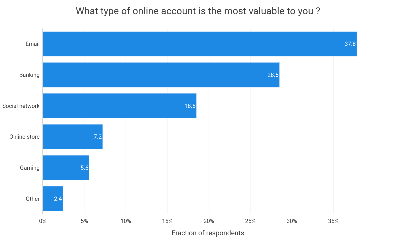 Most-valuable-online-accounts