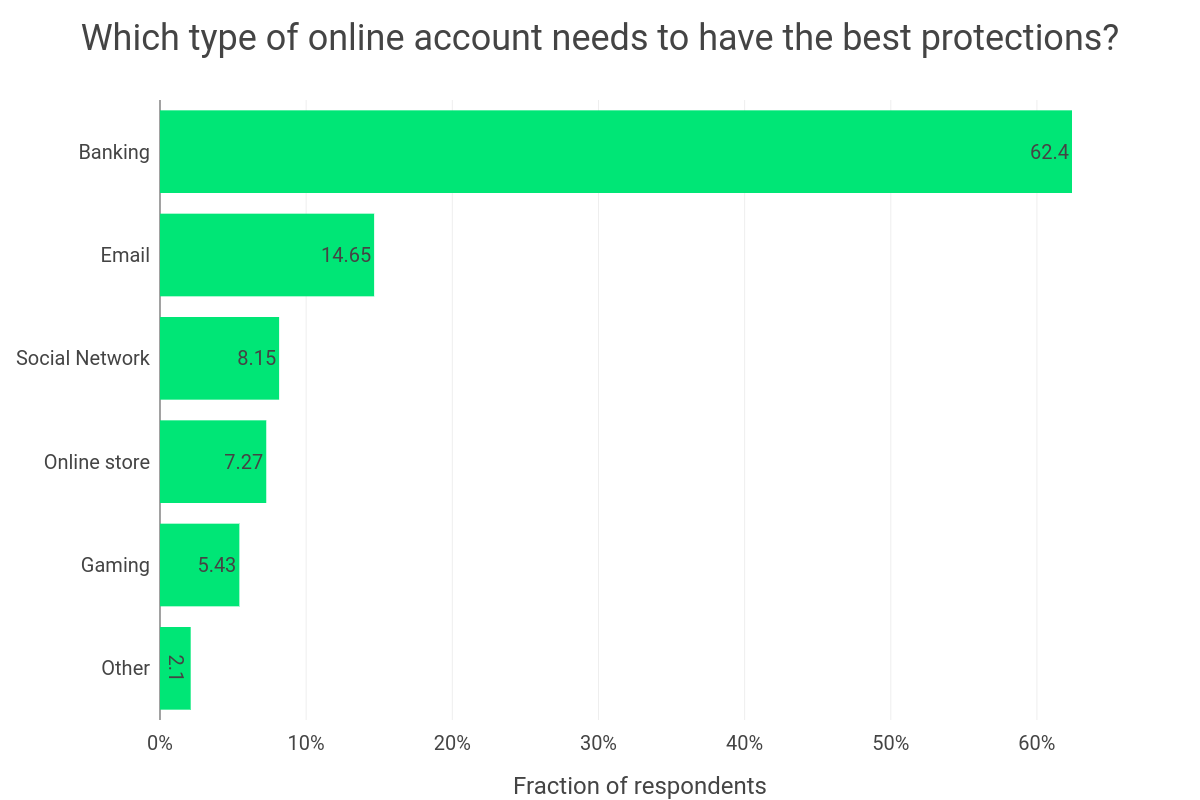 accounts-needs-best-protection