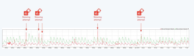 Gmail adversarial skewing attack