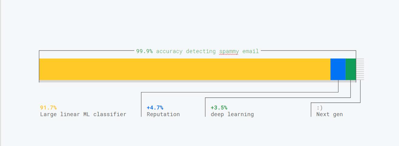 Gmail classifier breakdown