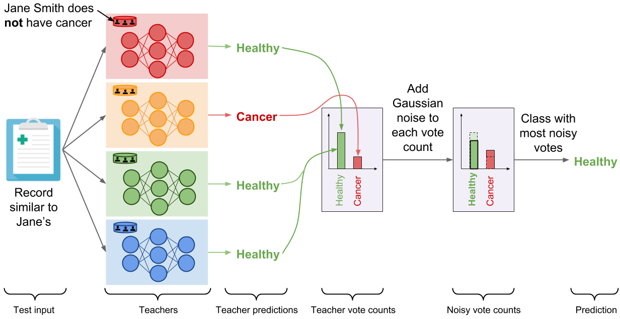 Attacks against machine learning — an overview