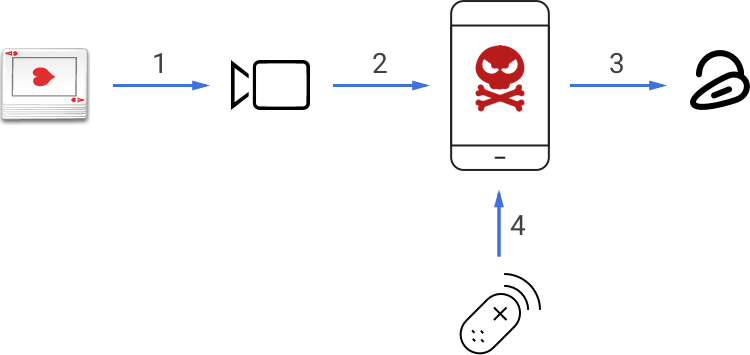 Diagram of the poker cheating device communication
