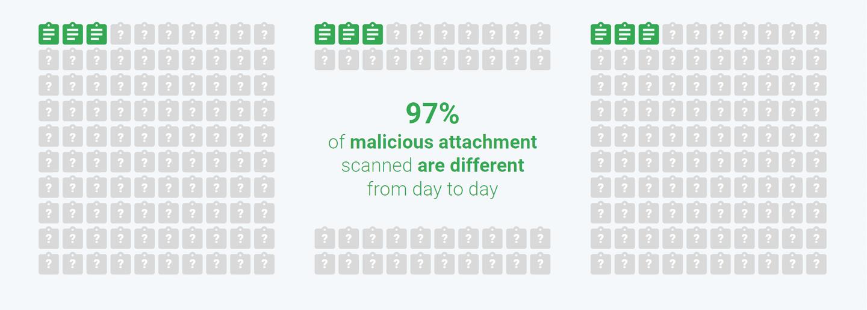 Gmail malicious attacks