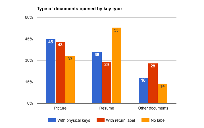 type-of-document-accessed-per-key-type