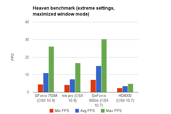 High-end macbook pro retina (late 2013, 15in) benchmark