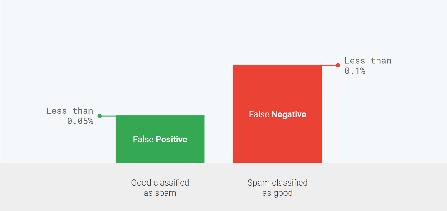 False negative vs False positive in Gmail
