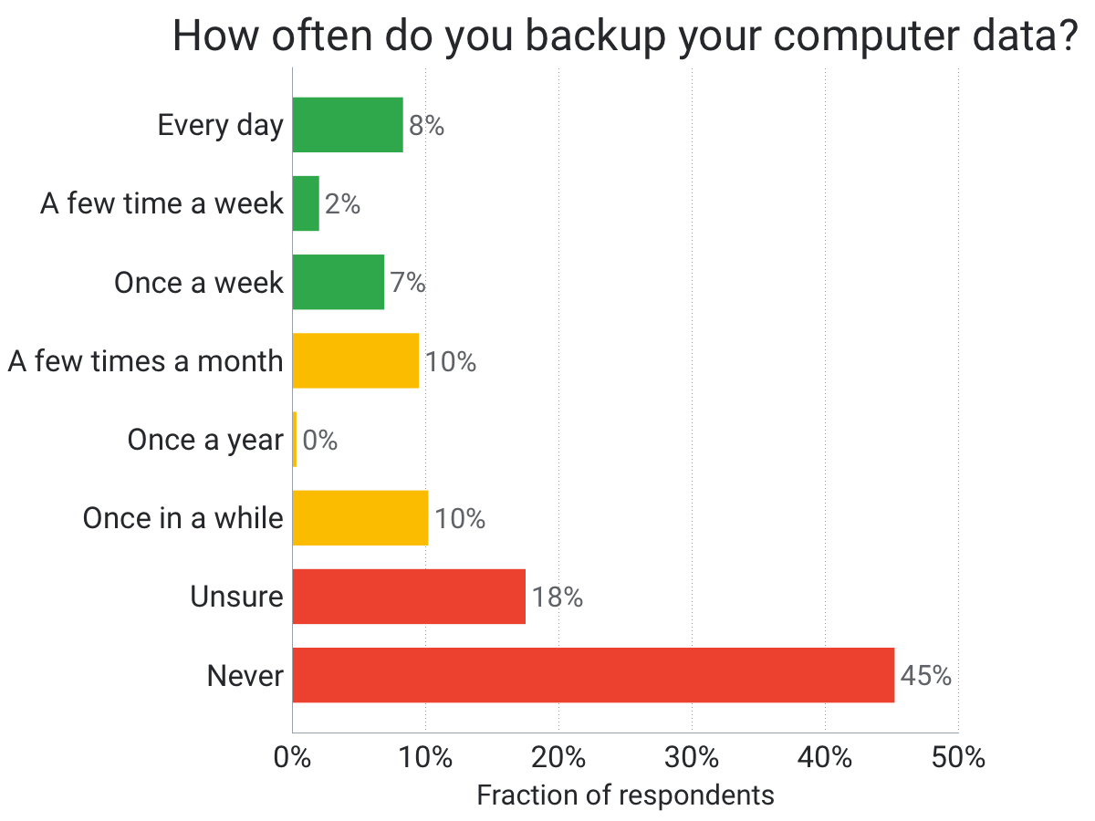 backup-usage-survey-2017