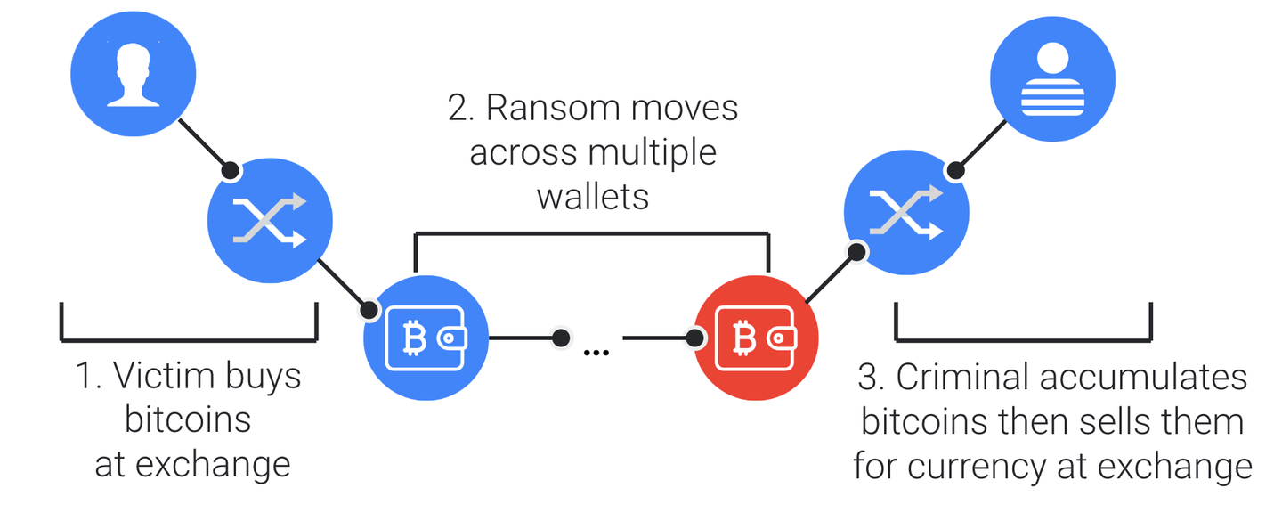 tracing-ransom-payment-through-the-bitcoin-chain