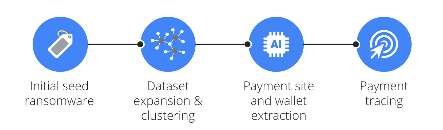 How to trace ransomware payments end-to-end