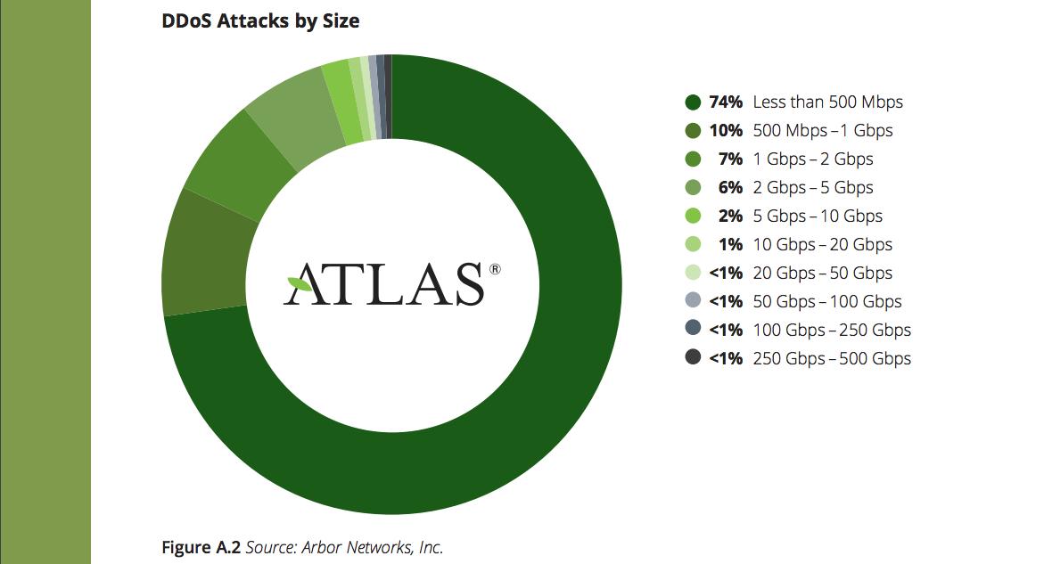 Arbor network DDOS attack