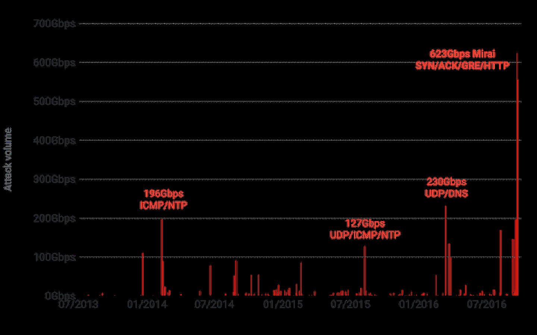 Krebs timeline
