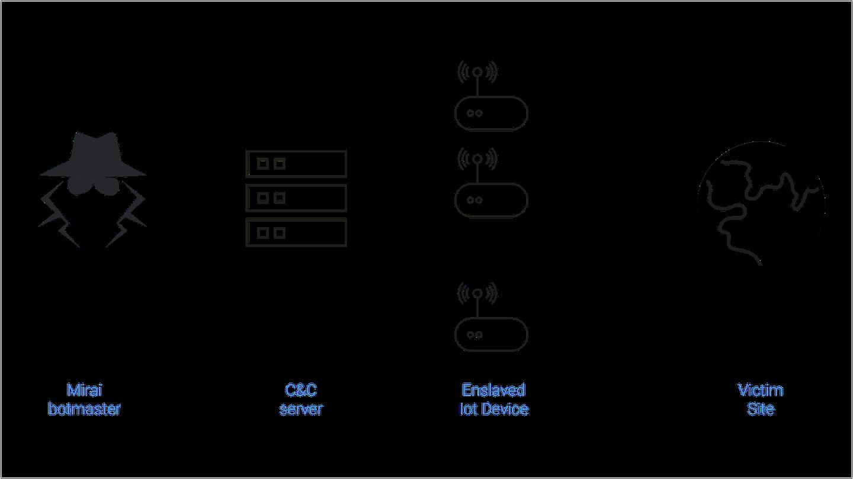 Mirai attack module process
