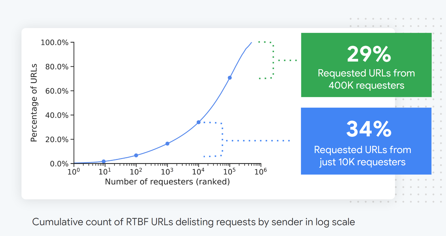 cumulative-count-of-rtbf-requests-by-requester