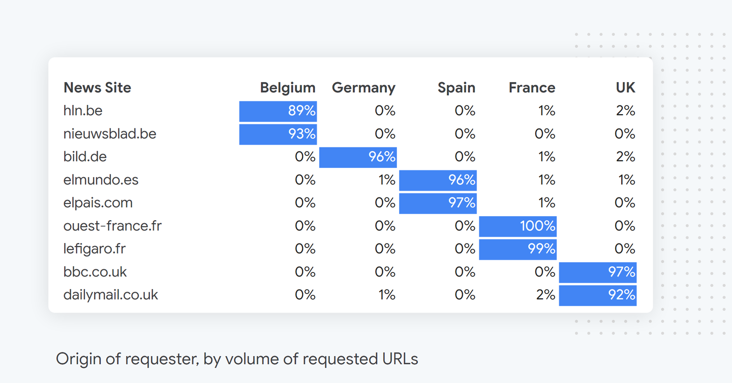 most-targeted-media-site-by-rtbf-requests-per-country