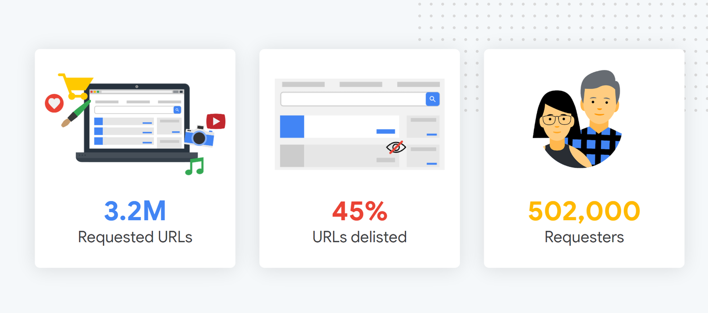 rtbf-at-google-usage-overview