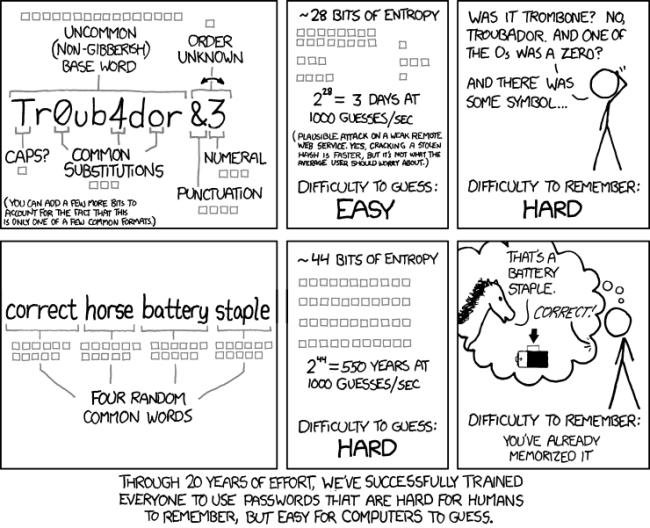 Comic on password strength