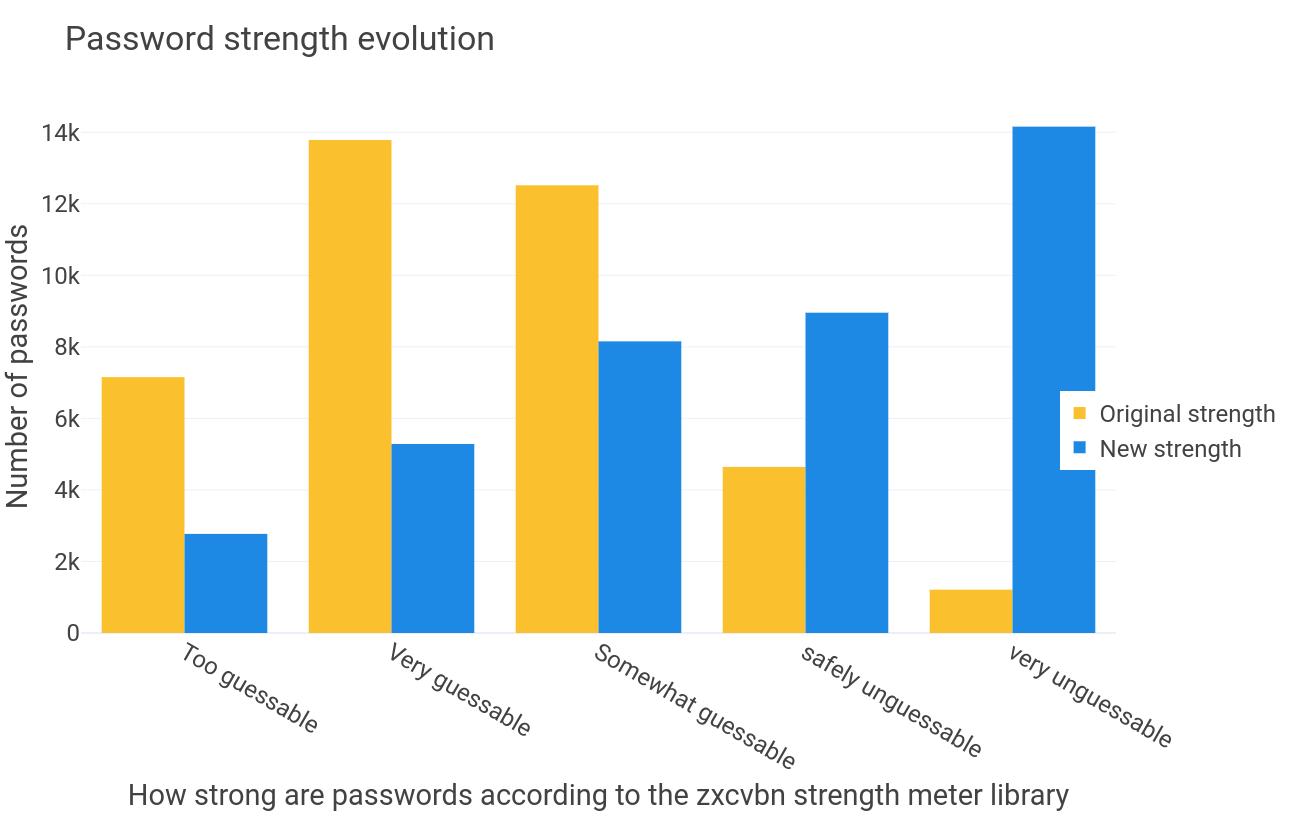 Evolution of password strength