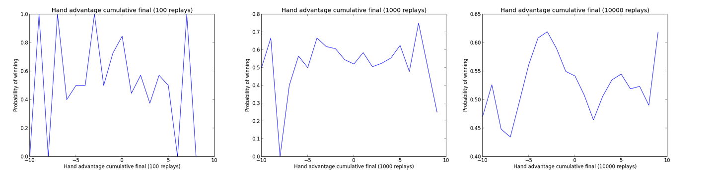 Hand advantage with less replay charts