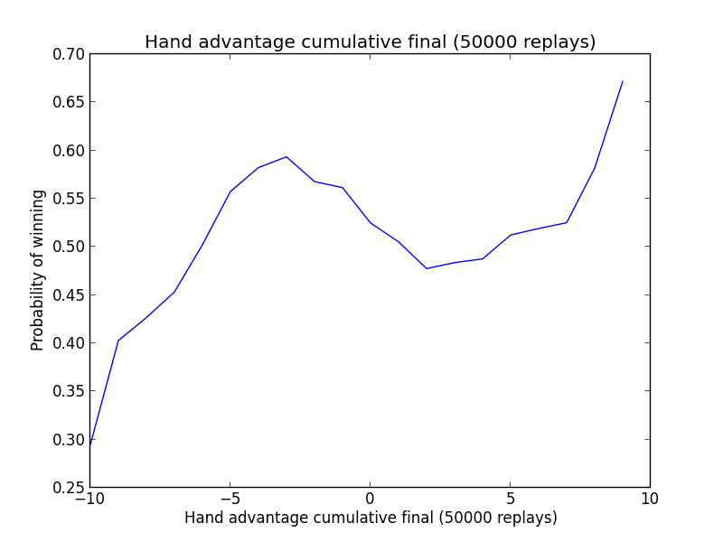 Hand advantage plot