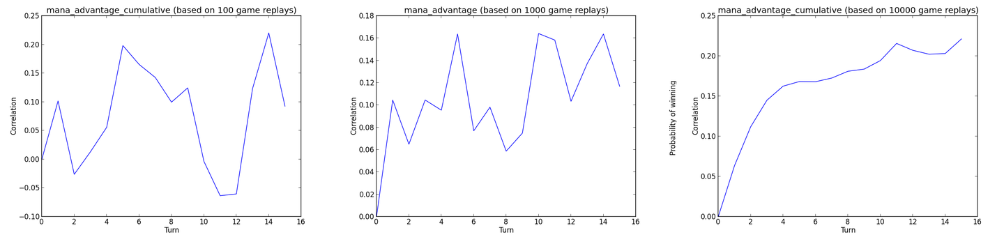 Mana advantage with less replay charts