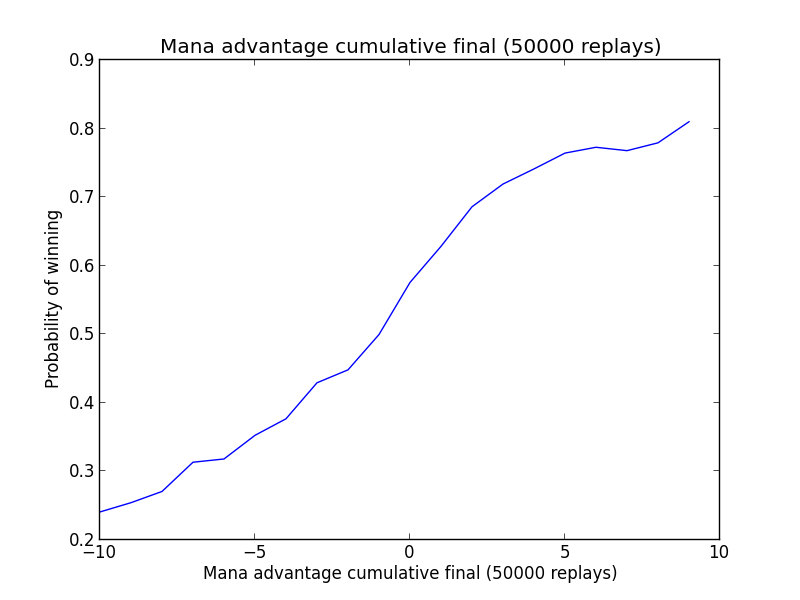 Mana advantage plot