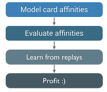 Predicting a Hearthstone opponent's deck using machine learning