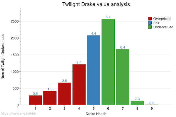 Twilight Drake's value pre nerf