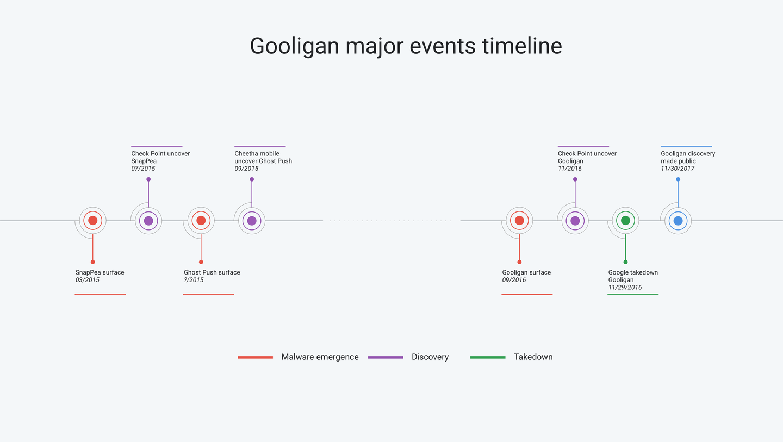 Gooligan timeline