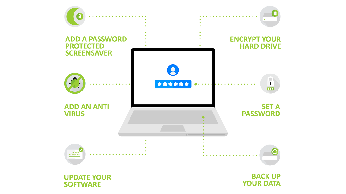 Laptop essential security steps infographic