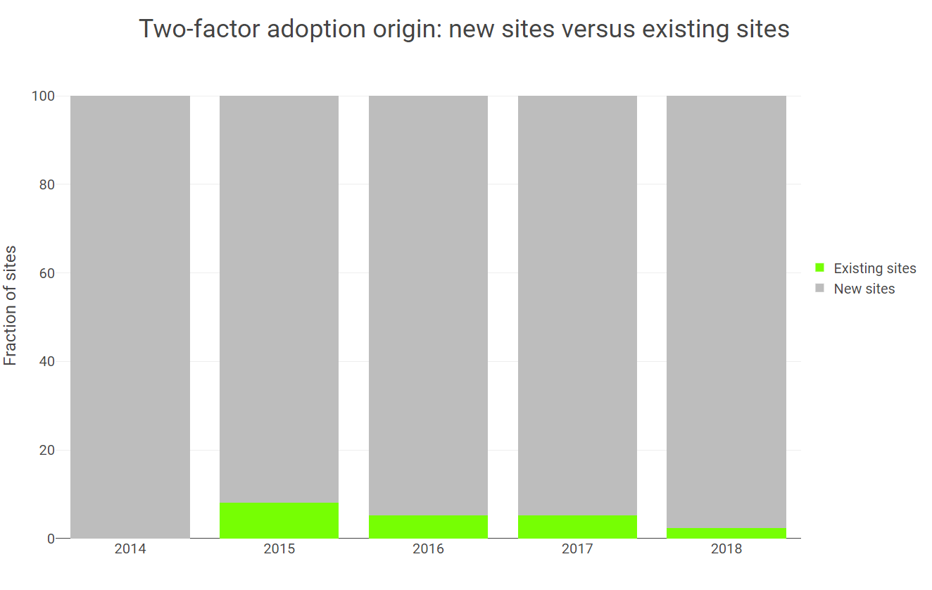 2FA adoption new vs existing sites