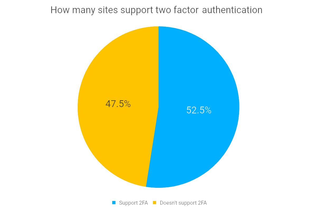 Sites supporting 2FA