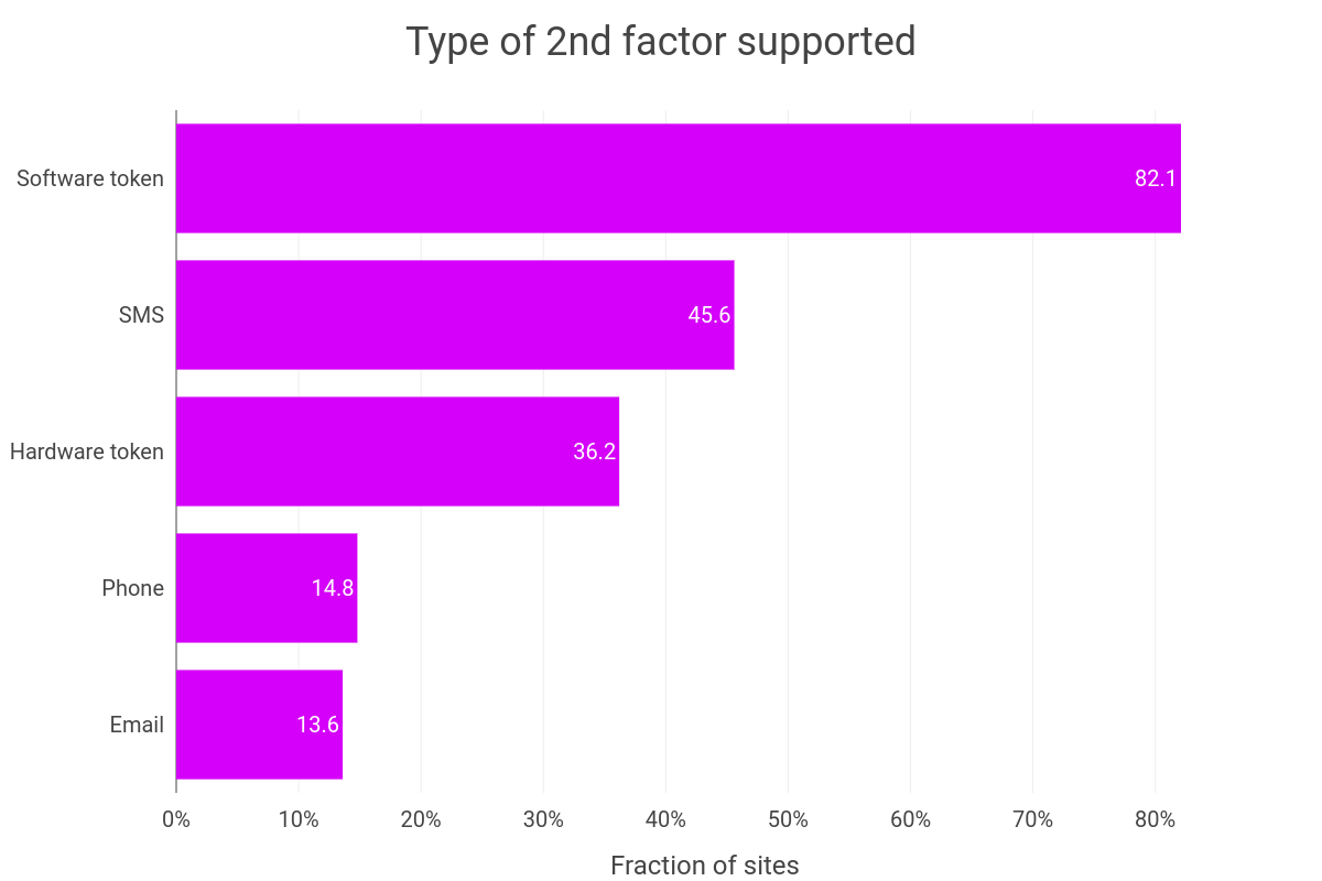 Type of 2FA supported