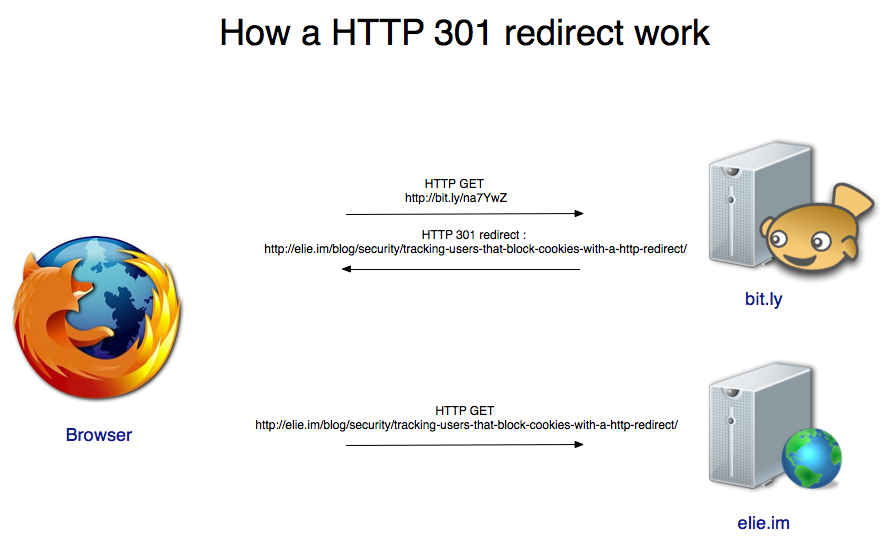 HTTP to HTTPS redirect Security &Privacy mac os