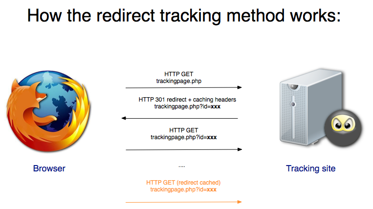 Tracking users that block cookies with a http redirect