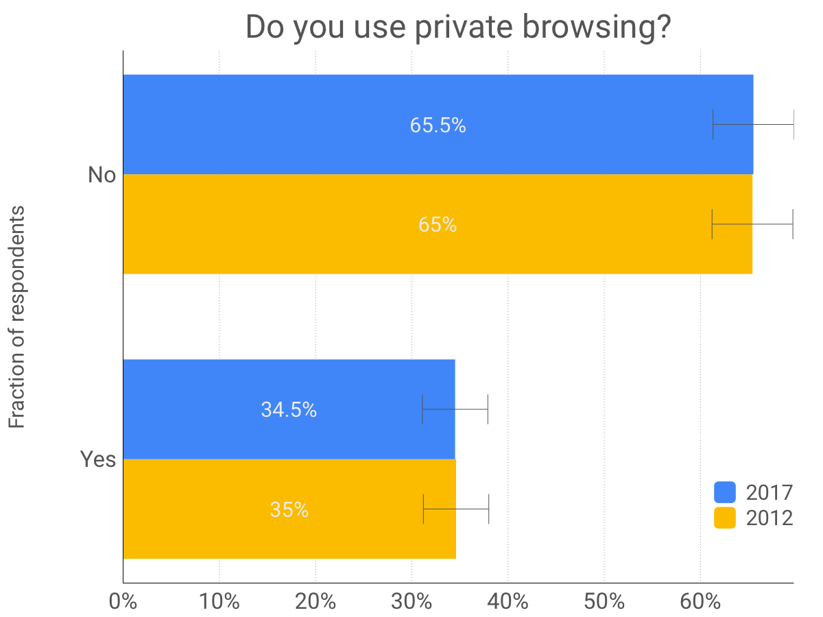 how-many-people-use-private-browsing