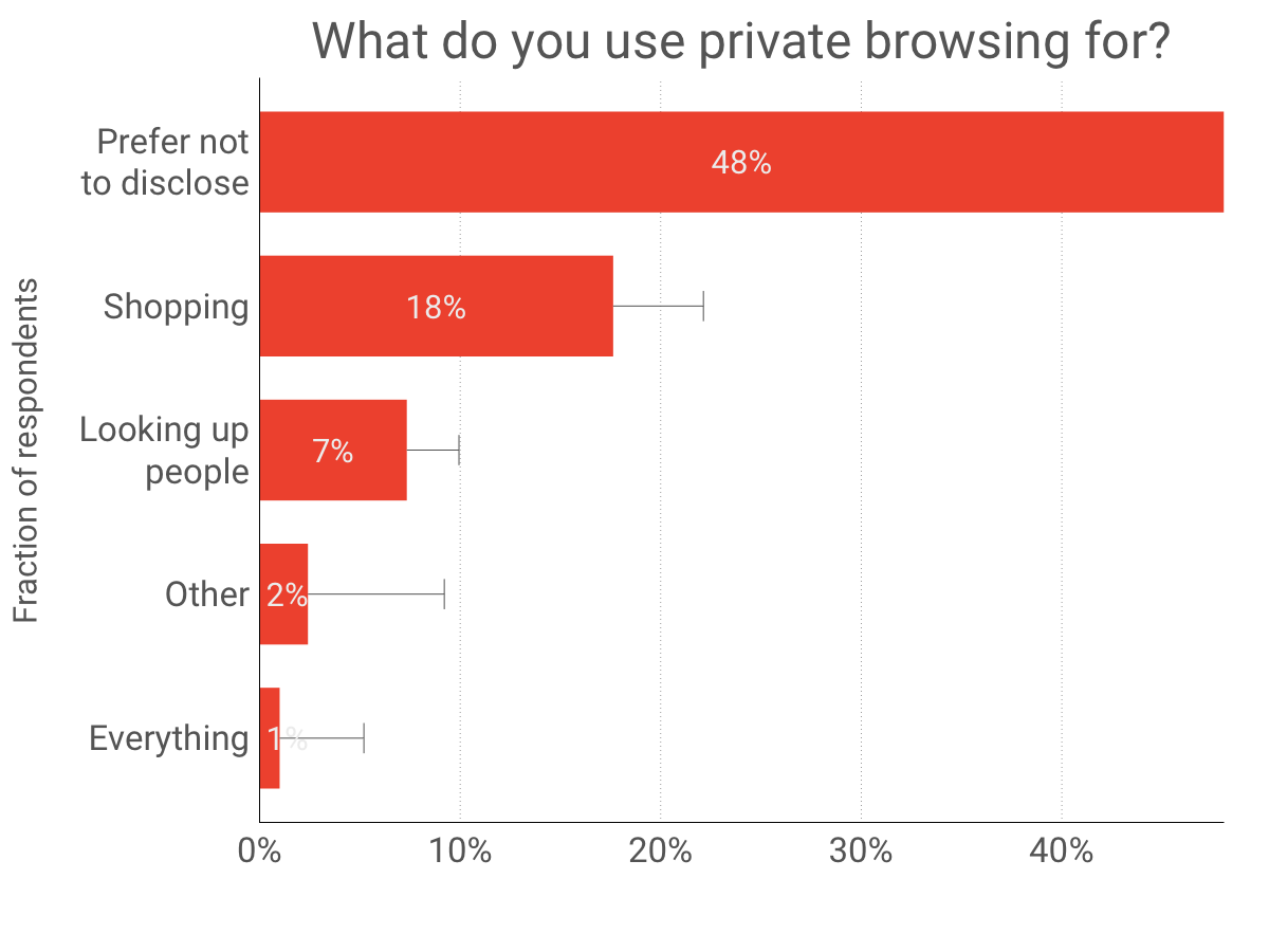 what-private-browsing-is-used-for