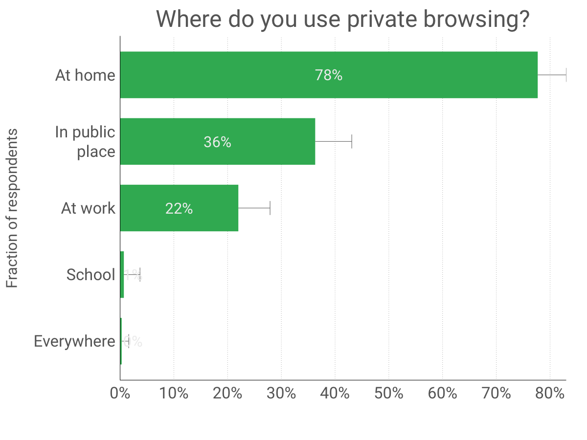 where-do-use-private-browsing