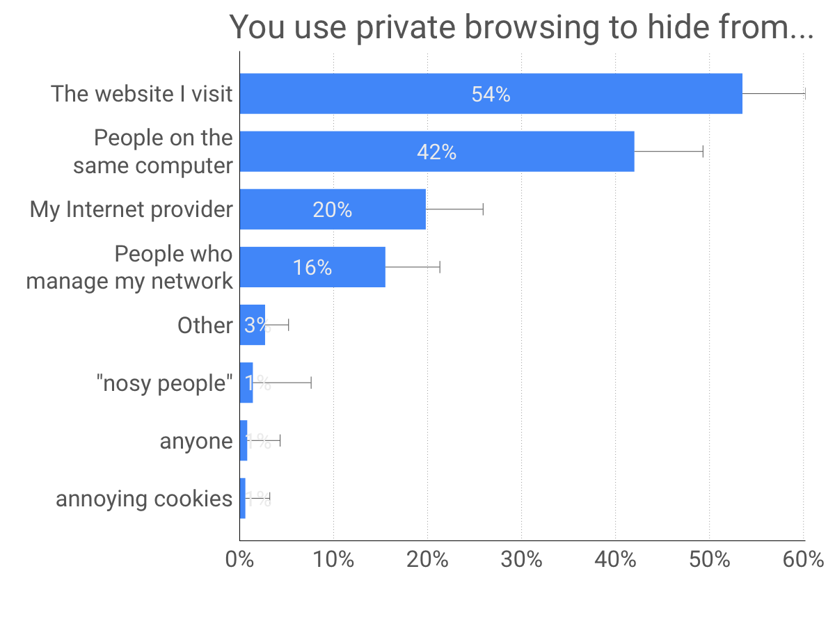 who-private-browsing-is-used-to-hide-from