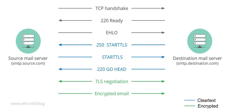 Understanding how tls downgrade attacks prevent email encryption