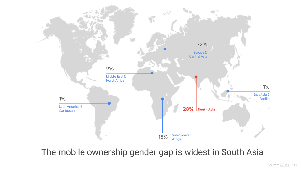 Smartphone gender gap by region