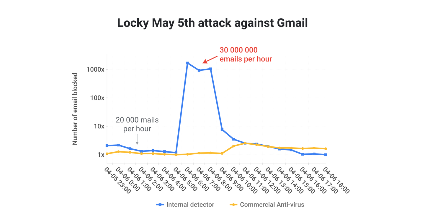 locky-vs-gmail